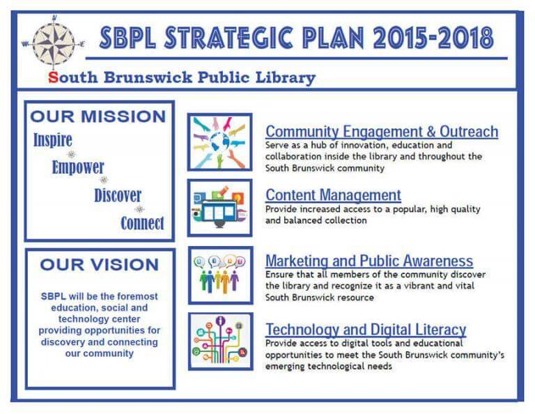 Diagram of the South Brunswick Public Library - Strategic Plan