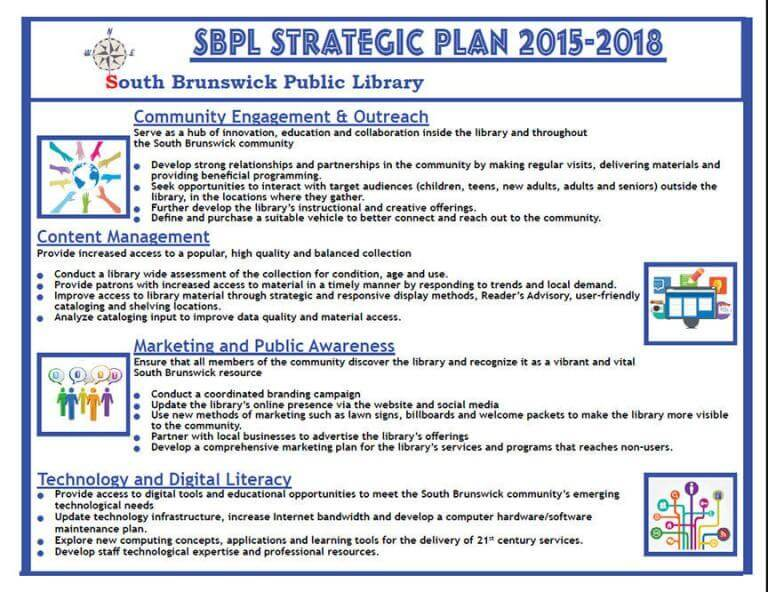 Diagram of South Brunswick Public Library - Strategic Plan Part 2